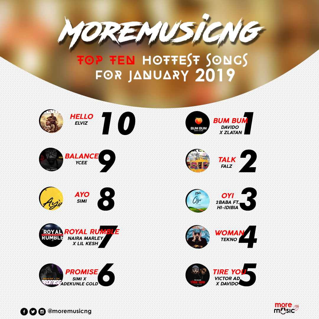 Moremusicng top 10 Nigerian hottest songs for January 2019